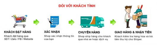 http://nhau.com.vn/uploads/useruploads/nhau_com_vn/quy-trinh-mua-nhau-noni-huong-thanh-toan-quoc.png